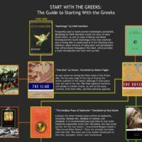 Pradėk skaityti. Pradėk nuo Graikų.